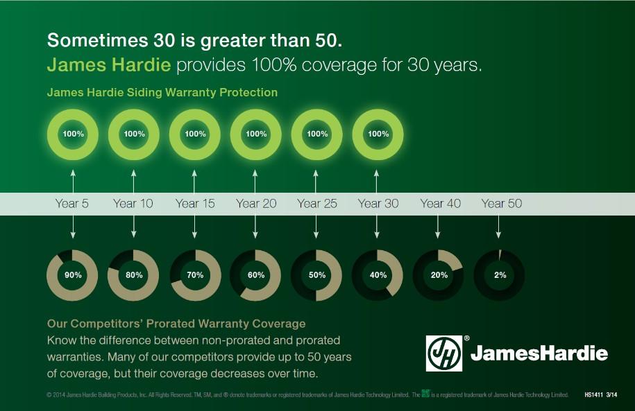 james-hardie-warranty